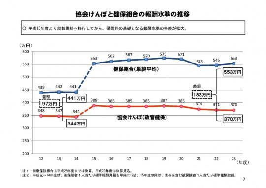協会けんぽと健保組合の報酬水準の推移(厚労省提出資料)