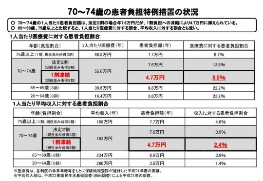 70~74歳の患者負担特例措置の状況(厚労省資料)