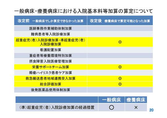 一般病床と療養病床における入院基本料等加算の算定について
