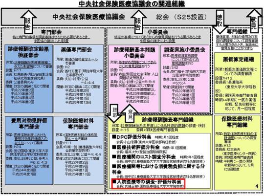 中医協の関連組織