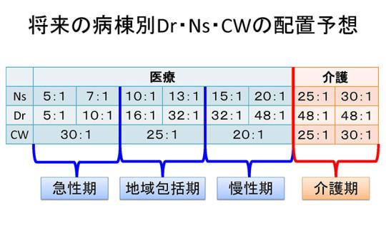 03_将来の病棟別Dr・Ns・CWの配置予想
