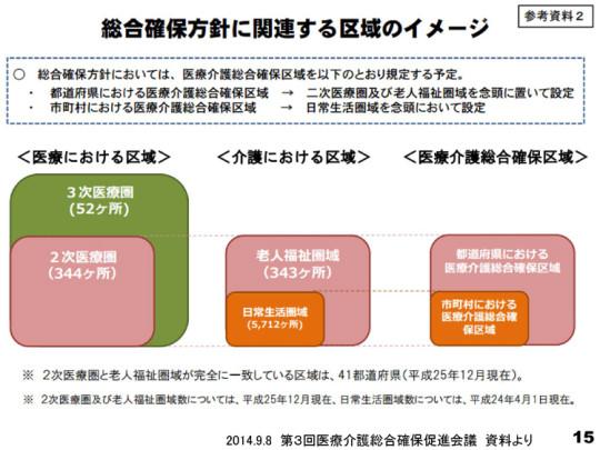 スライド15総合確保方針に関連する区域のイメージ