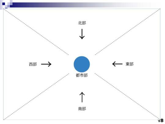スライド18(くさび状分割の図)