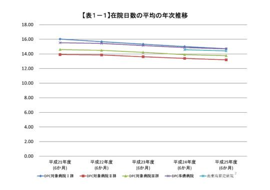 121回資料_在院日数の平均の年次推移