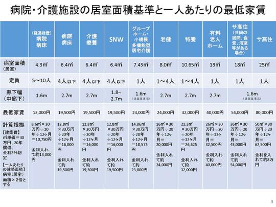 02_最低家賃