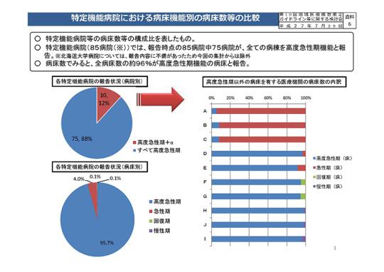 特定機能病院における病床機能別の病床数等の比較