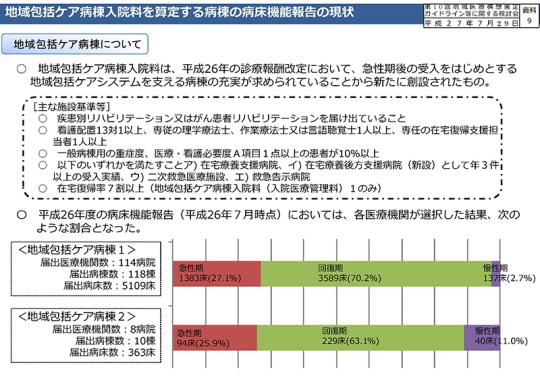 地域包括ケア病棟入院料を算定する病棟の病床機能報告の現状