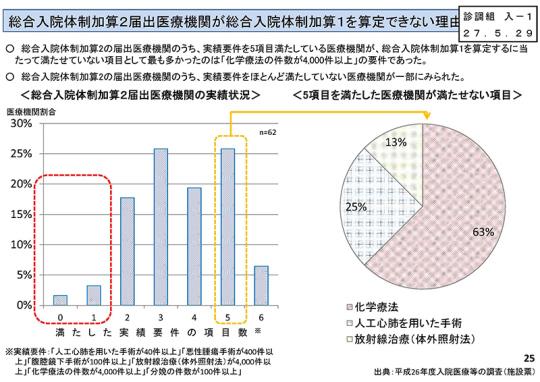 01_【資料】入院分科会7月29日(水)_ページ25