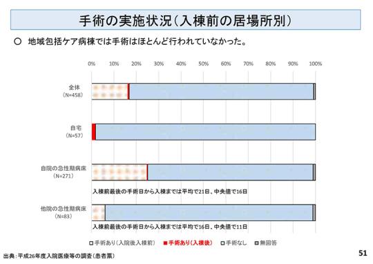 01-2_【資料】入院分科会7月29日(水)_ページ051