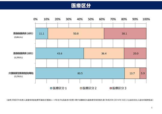 医療療養病床(20対1・25対1)と介護療養病床との比較4ページ