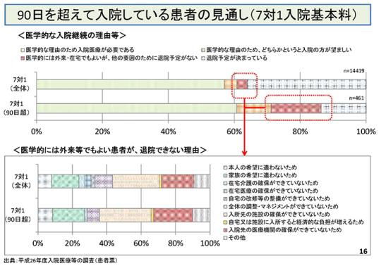 第9回入院医療等の調査・評価分科会資料_ページ_16