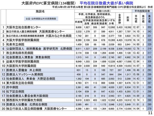 スライド11ページ(大阪府内平均在院日数1位~)