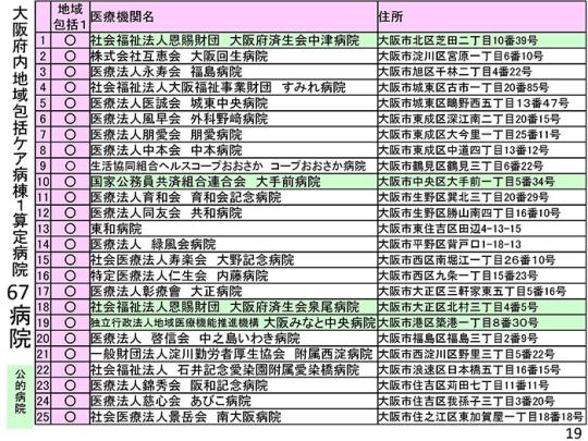 スライド19──大阪の地域包括ケア病棟