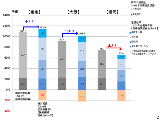 スライド2ページ(東京・大阪・福岡比較)