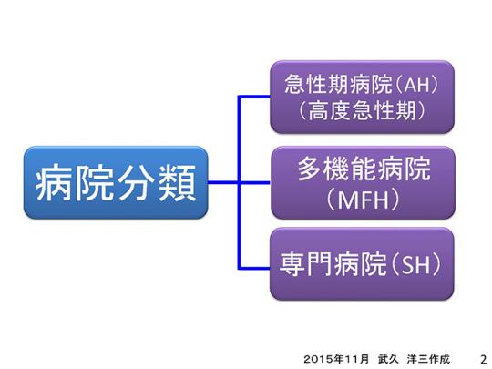 スライド2──病院分類