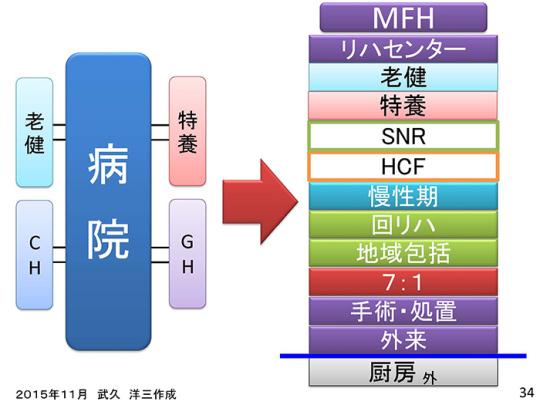 スライド34──MFH等