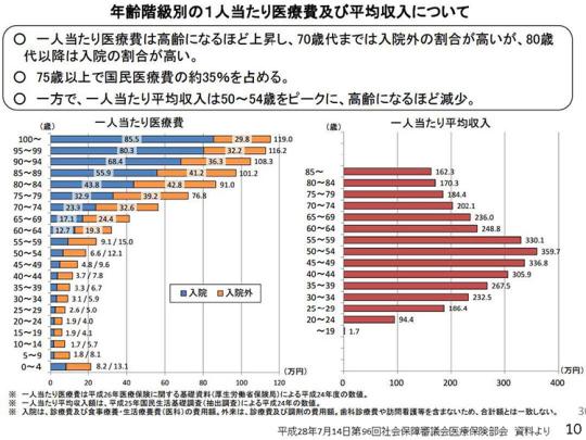 03_年齢階級別の1人当たり医療費及び平均収入