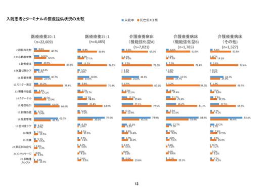 02_入院患者とターミナルの医療提供状況の比較