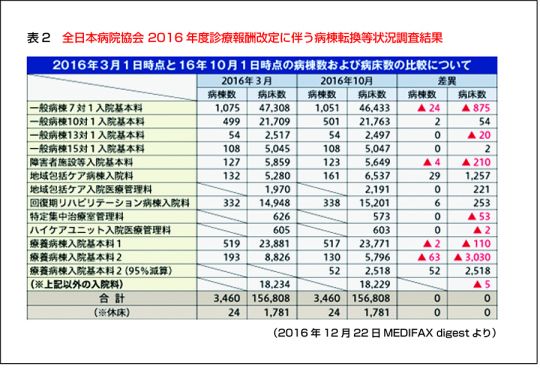 全日本病院協会 2016年度診療報酬改定に伴う病棟転換等状況調査結果2