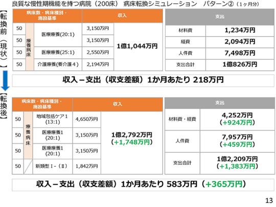 2月9日会見資料13