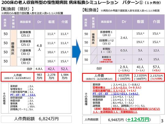 2月9日会見資料03