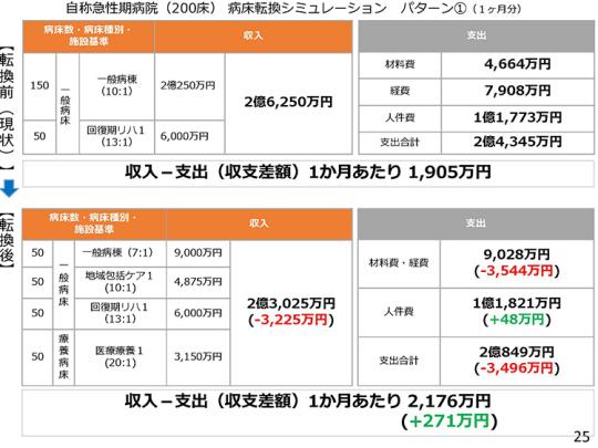 2月9日会見資料25