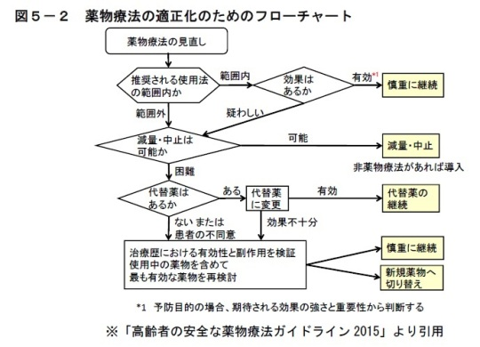 「薬物療法の適正化のためのフローチャート」(図5-2)