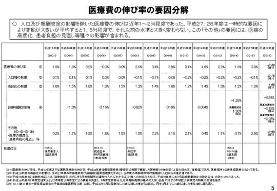 05_医療費の伸び率の要因分解