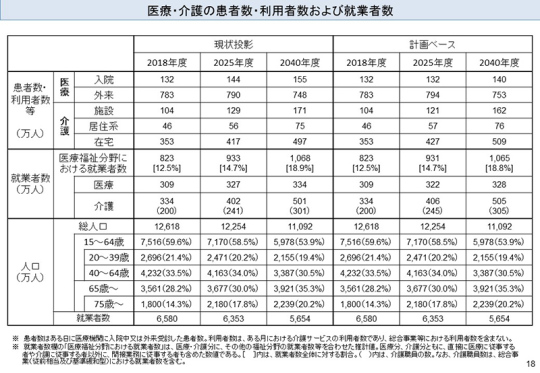 04_医療・介護の患者数・利用者数および就業者数