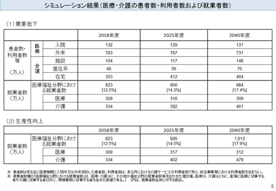 03_シミュレーション結果(医療・介護の患者数・利用者数および就業者数)
