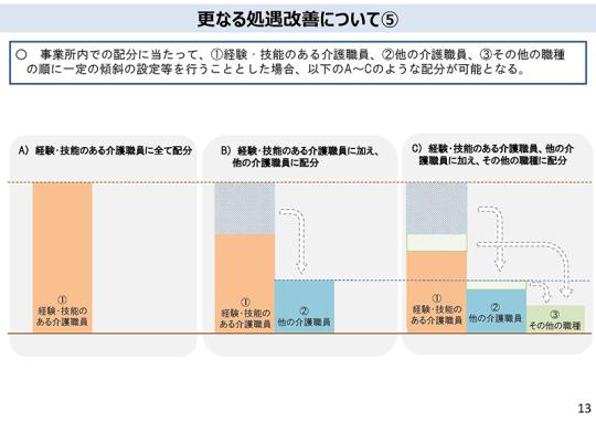 01_P13介護人材の処遇改善について