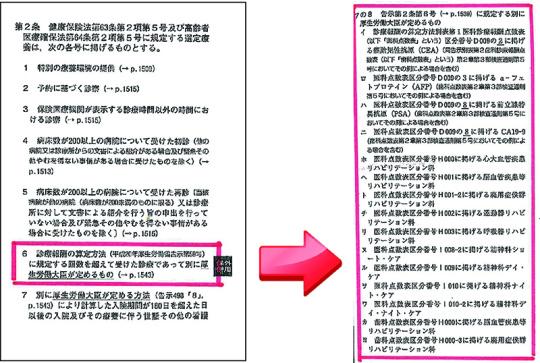 99_「保険外併用療養費関連告示」(告示495)
