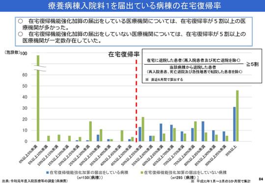 084_2019年度調査結果(速報)概要_2019092入院分科会