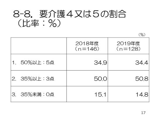 17_2019老健アンケート_集計結果まとめ(最終案)_20191003