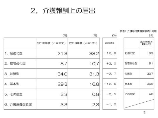 2019老健アンケート_集計結果まとめ(介護報酬上の届出)