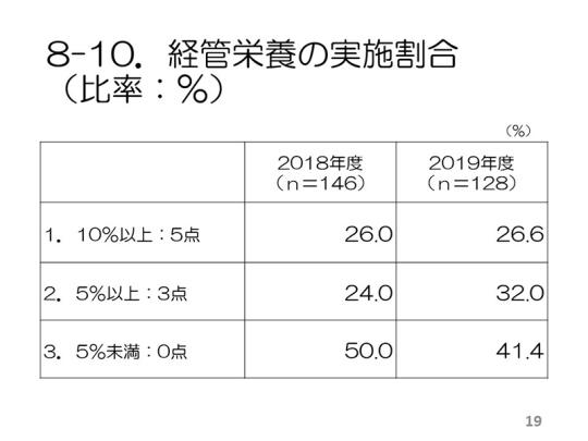 19_2019老健アンケート_集計結果まとめ(最終案)_20191003