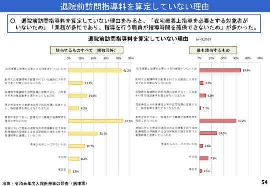 054_資料「入-1」(2019年10月3日の中医協入院分科会)