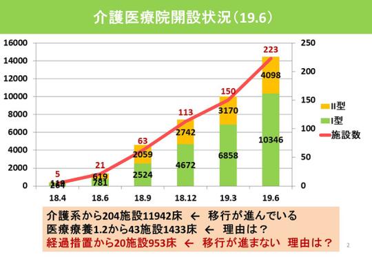 02_介護医療院の開設に関する調査結果_20191114記者会見資料