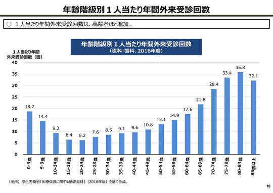 18_【資料】後期高齢者の自己負担割合の在り方等について_20200227医療保険部会