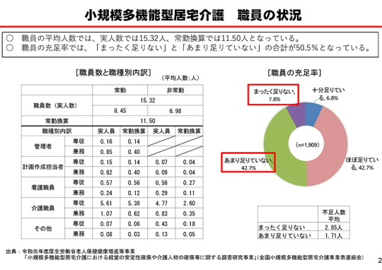 P2_【資料4】小規模多機能型居宅介護