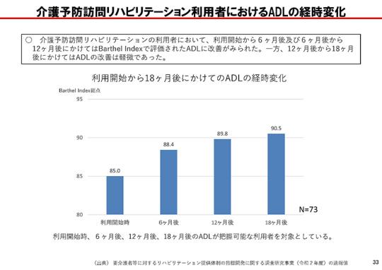 P33__【資料3】訪問リハビリテーション_20201022介護給付費分科会