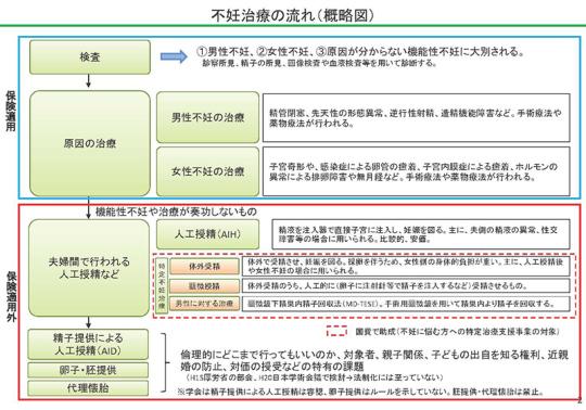 02_【資料2】子ども・子育て支援について(不妊治療関係)_20201014医療保険部会