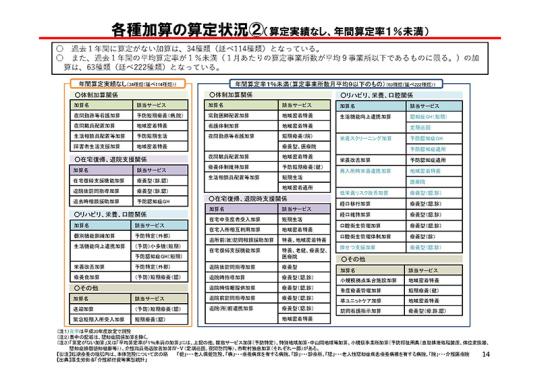 14_【資料2】制度の安定性・持続可能性の確保_20200930介護給付費分科会