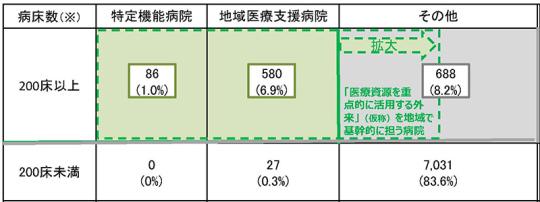 05スライド_P5緑の矢印の図_【資料2】定額負担の拡大について_20201119医療保険部会