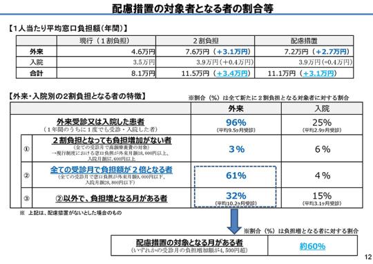 02スライド_P12_【資料1】後期高齢者の窓口負担割合の在り方等_20201119医療保険部会