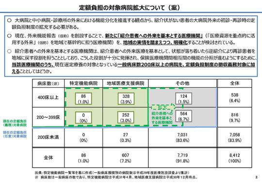スライド01_P2_【資料2】定額負担の拡大について_20201125医療保険部会