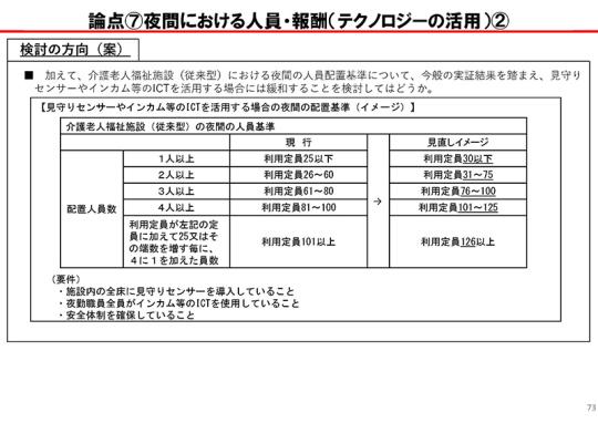 073_【資料2】介護人材の確保・介護現場の革新_20201109介護給付費分科会