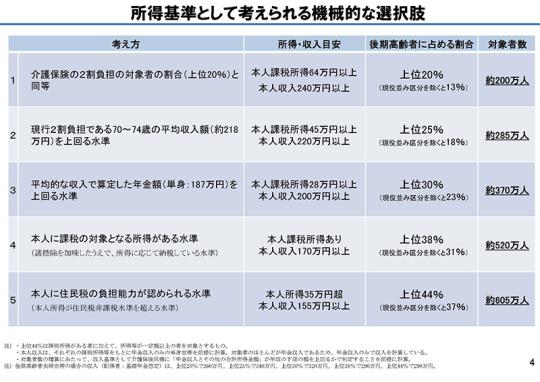 01スライド_P4_【資料1】後期高齢者の窓口負担割合の在り方等_20201119医療保険部会