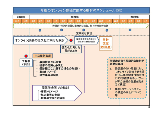 01スライド_【総-5-1】オンライン診療_20201223中医協総会_ページ_03