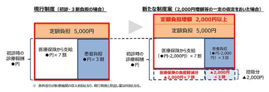 P3抜粋_【資料2】定額負担の拡大について_20201125医療保険部会